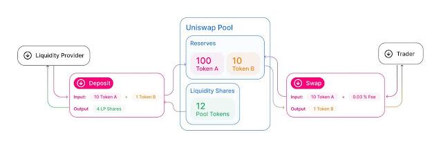 uniswap-funzionamento-diagramma