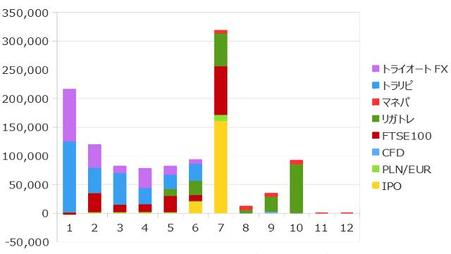2019年10月までの資産収入の合計