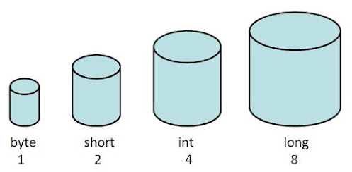 What is the difference between byte and char data types in Java? Example