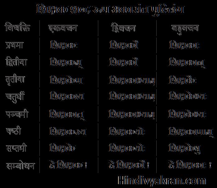 शिक्षक शब्द रूप संस्कृत में – Shikshak Shabd Roop In Sanskrit