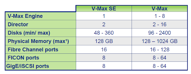 VMAX_Model_comparsion