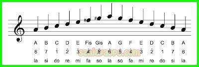 tangga nada diatois minor melodis