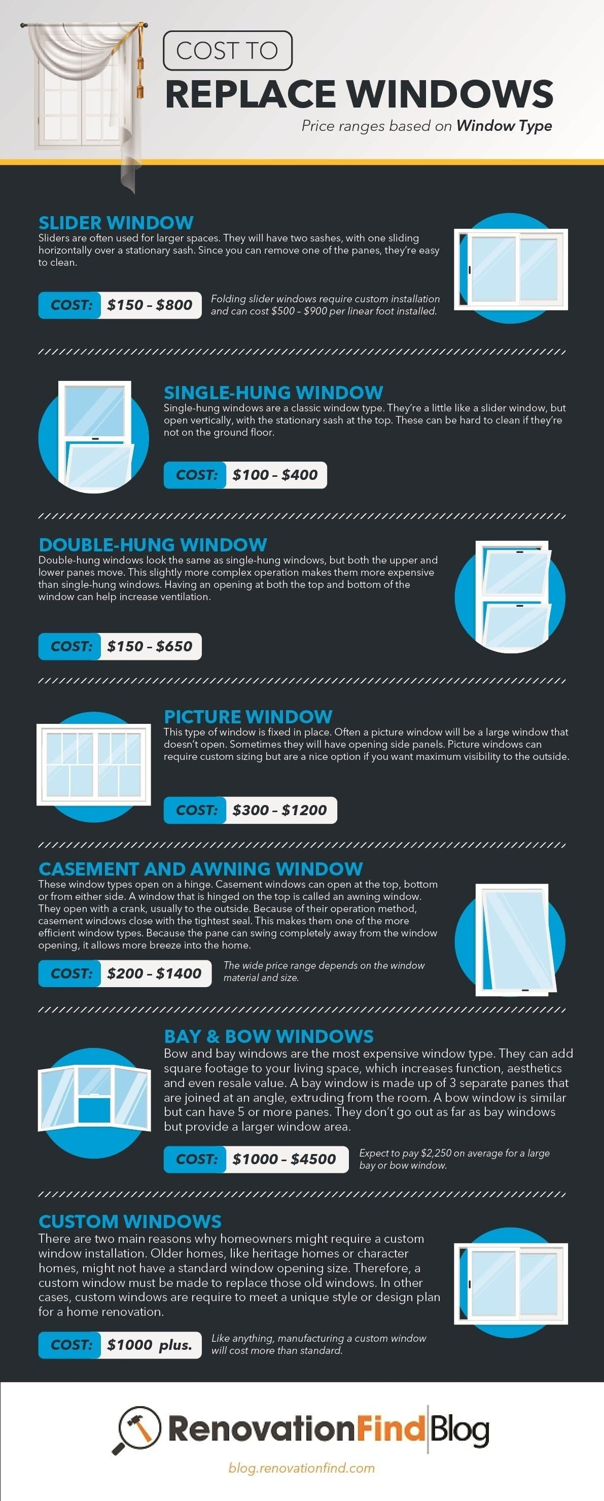 How big is the price of replacing Windows? #infographic