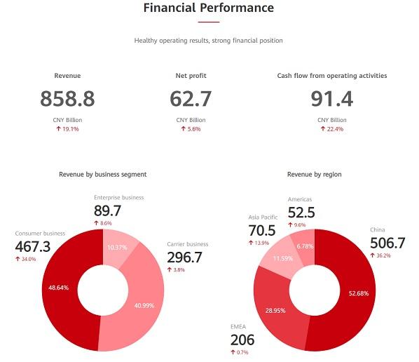 Huawei 2019 Annual Financial Report