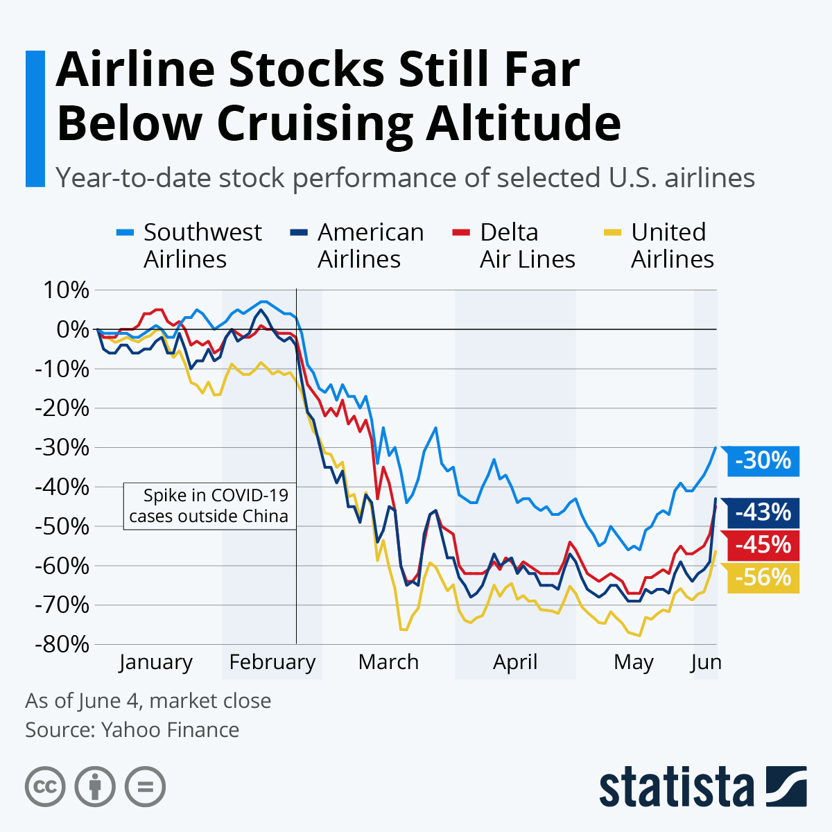 Airline Stocks Still Far Below Cruising Altitude  #infographic
