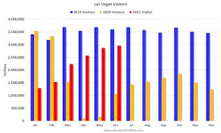 Las Vegas Visitor Traffic