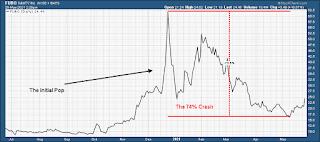 fubotv parabolic stock chart analysis