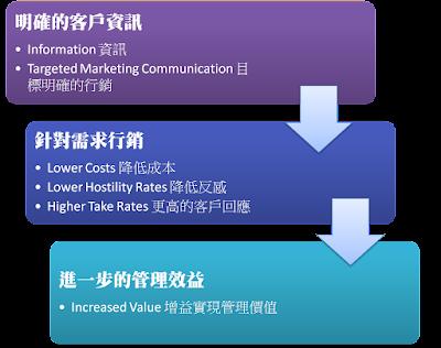 資訊整合:明確的客戶資訊、降低企業反感、實現管理價值