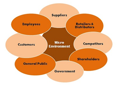 Lingkungan Pemasaran Mikro