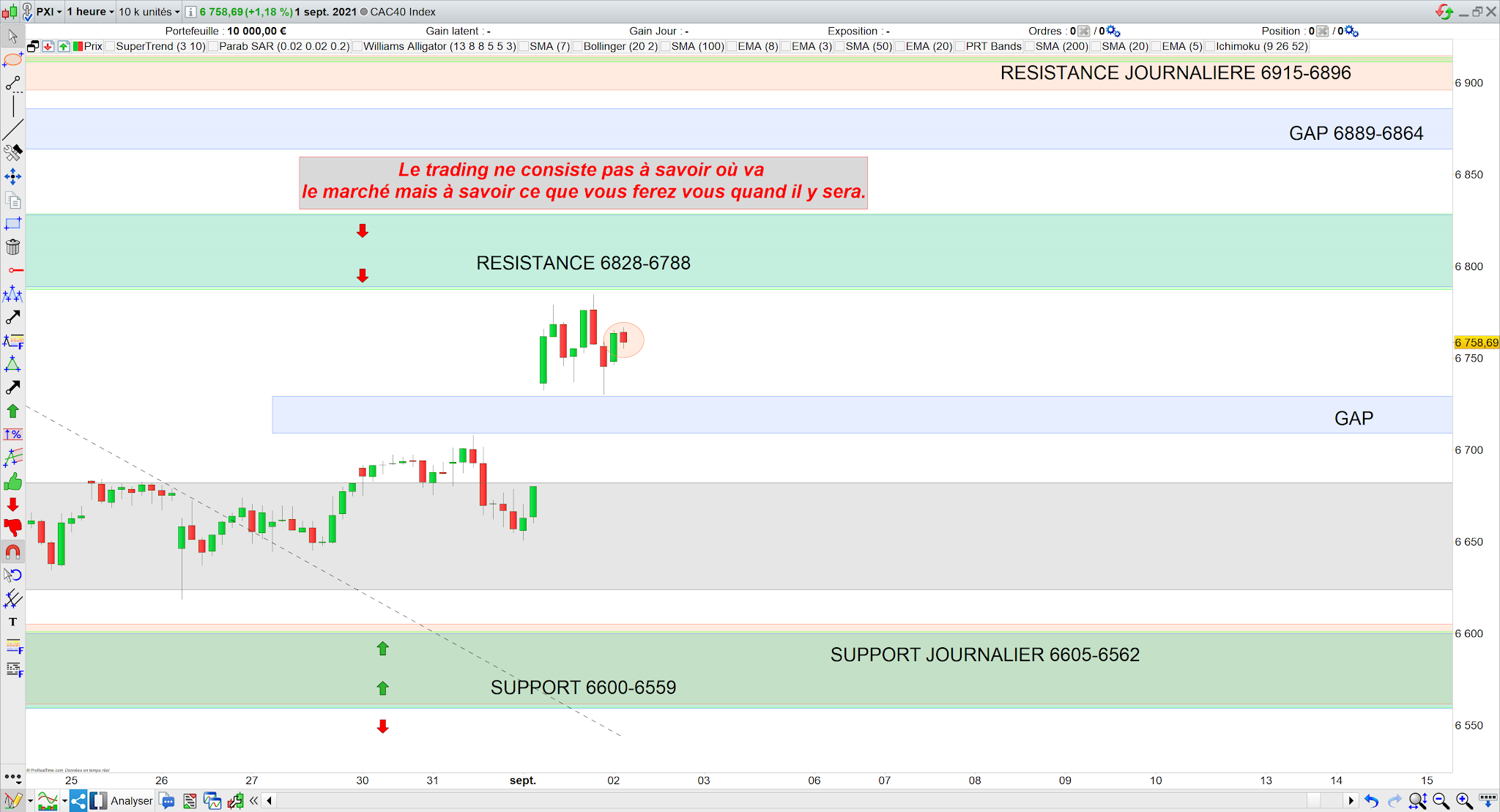 Trading cac40 02/09/21