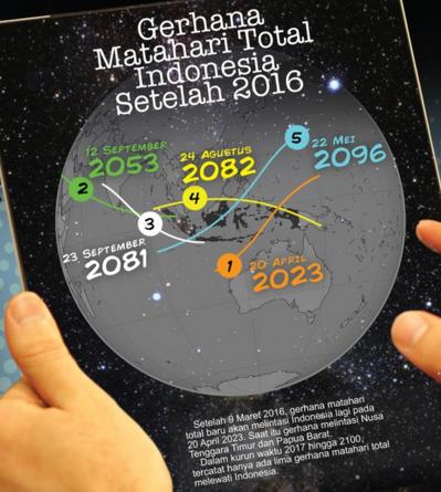 Fakta Mitos Gerhana Matahari