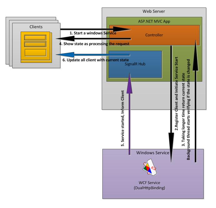 CSharp Techies: Combining ASP.NET MVC + SignalR