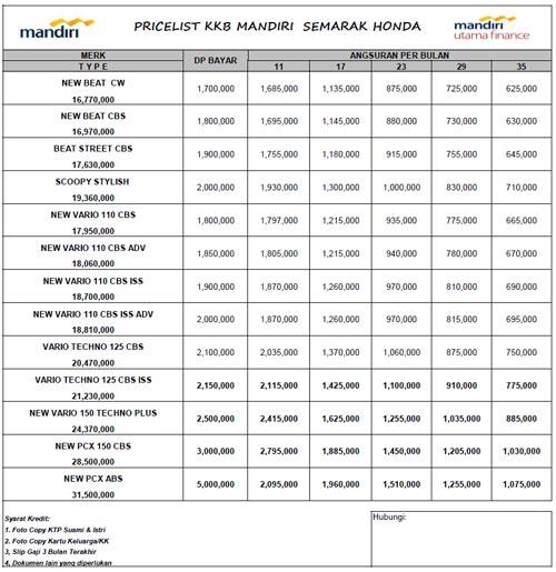 Tabel Angsuran Mandiri Utama Finance