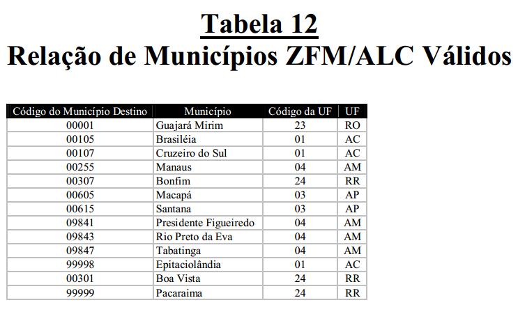 Erro Tabela 05, CR=18, Campo