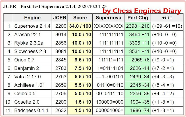 JCER Tournament 2020 - Page 13 2020.10.24.FirstTestSupernova%2B2.1.4scid