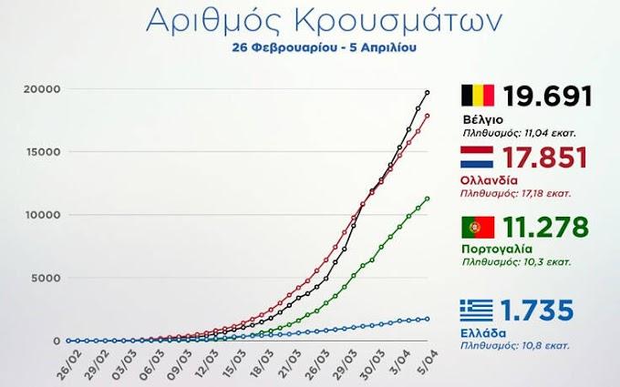 Κορονοϊός: Τα διαγράμματα της ελπίδας που δείχνουν την πορεία της Ελλάδας σε σχέση με Βέλγιο, Ολλανδία και Πορτογαλία