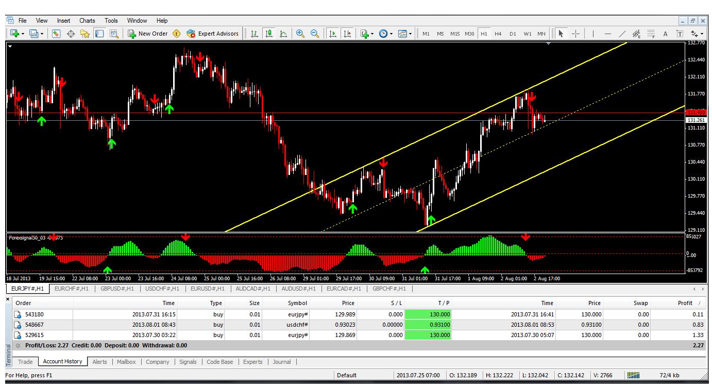 Cara mengurangi lot posisi di trading forex
