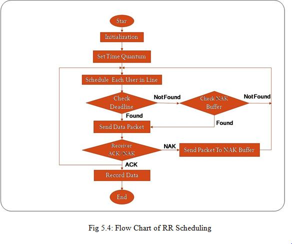 Scheduler For 4g Communication Systems