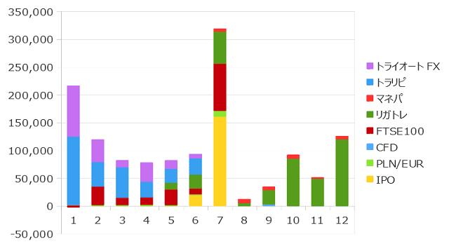 2019年12月までの資産収入の合計