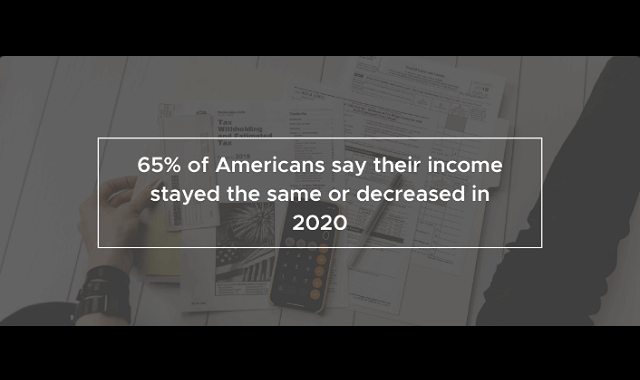 The State of Employee Compensation in 2021