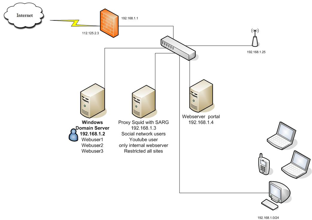 NagaIT Solution: Free Proxy Authentication with windows