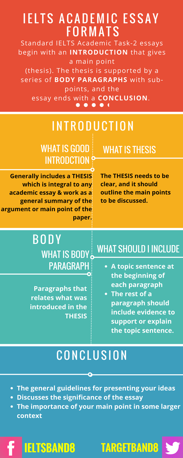 IELTS Writing Task-2 Structure infographic