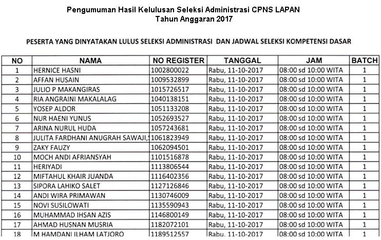 Pengumuman Hasil Lulus Seleksi Administrasi CPNS LAPAN Tahun 2017