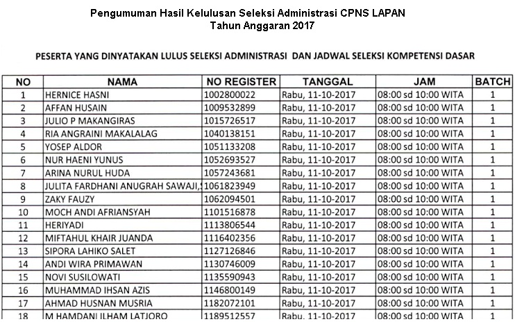 Pengumuman Kelulusan Seleksi Administrasi CPNS LAPAN Tahun  Pengumuman Hasil Lulus Seleksi Administrasi CPNS LAPAN Tahun 2018