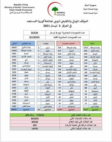 الموقف الوبائي والتلقيحي اليومي لجائحة كورونا في العراق ليوم السبت الموافق ٣ نيسان ٢٠٢١