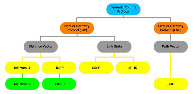 diagram routing static