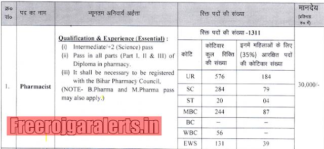 Bihar State Health Society Pharmacist Recruitment 2019