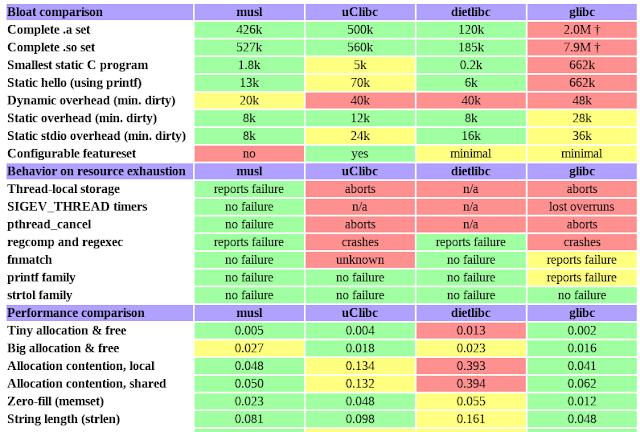 Tabela comparativa de recursos entre musl, uClibc, dietlibc e glibc