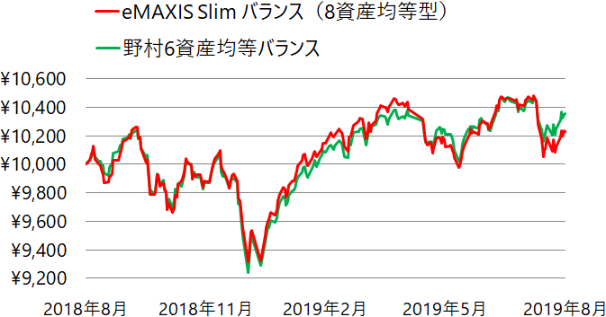 eMAXIS Slim バランス(8資産均等型)と野村6資産均等バランスの基準価額の推移(チャート)