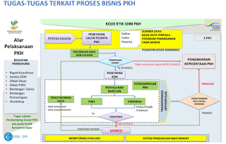 Tugas tugas terkait proses bisnis PKH