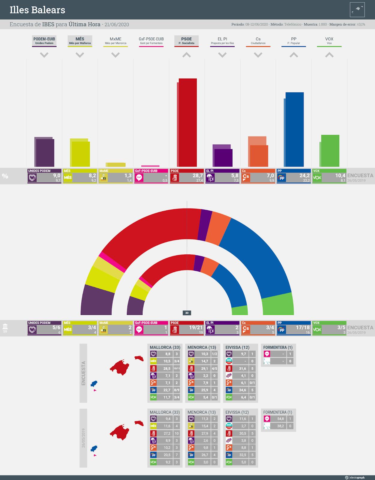Gráfico de la encuesta para elecciones autonómicas en las Islas Baleares realizada por IBES para Última Hora, 21 de junio de 2020