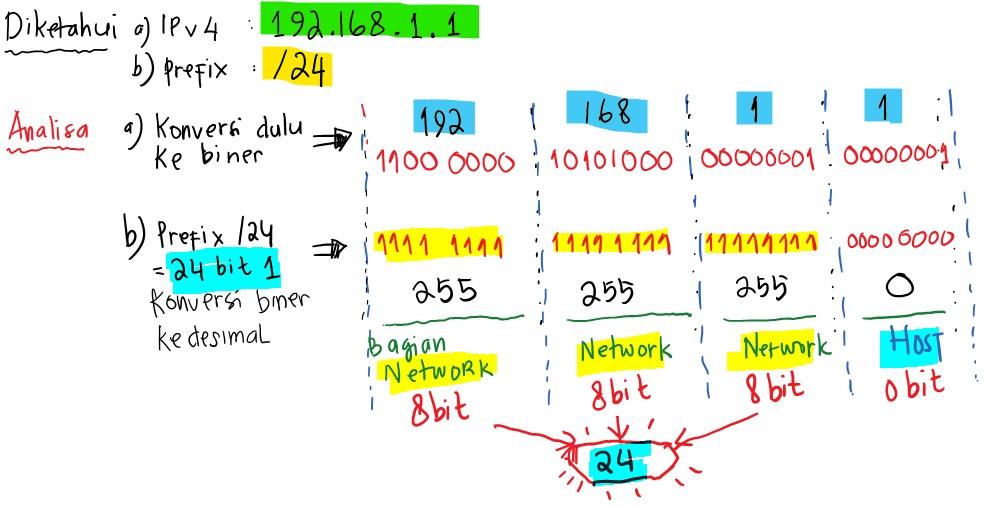 Menentukan bagian network dan host ip address