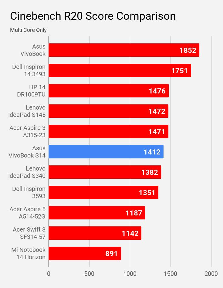 Asus VivoBook S14 S403JA Cinebench R20 multi core score comparison with other laptops of same price.