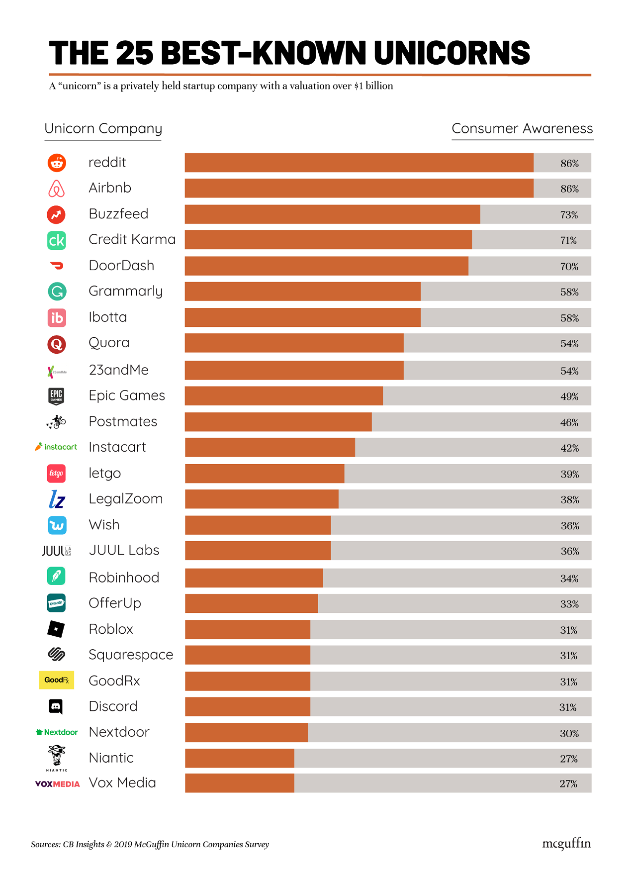 New study reveals the 25 most popular unicorn startups #infographic