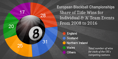 european blackball championships UK winners