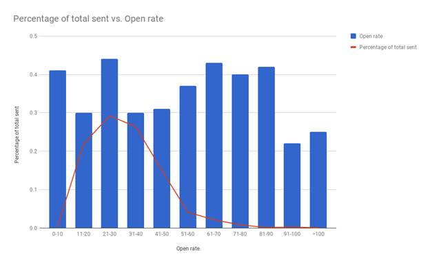 Email Subject Lines Trend 2018