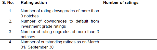 Sharp rating actions in investment grade rating category (excluding non-cooperative issuers)