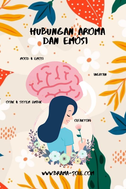 Hubungan antara emosi mood dan aroma