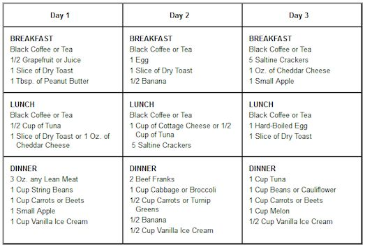 printable 5 days military diet
