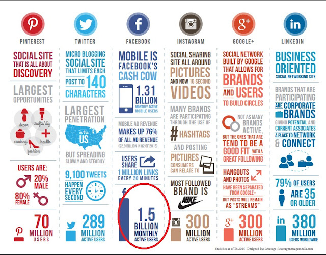 Infographic about SMM, Social Media Marketing