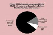 Survey Terbaru!  80,5 Persen Tolak Pilkada, Dikhawatirkan Menjadi Klaster Baru Covid-19