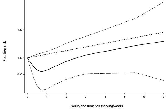 図:鶏肉と脳卒中リスク