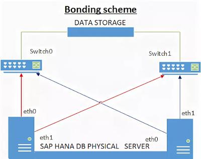 SAP HANA Tutorial and Material, SAP HANA Guides, SAP HANA Learning, SAP HANA Prep, SAP HANA  Exam Prep