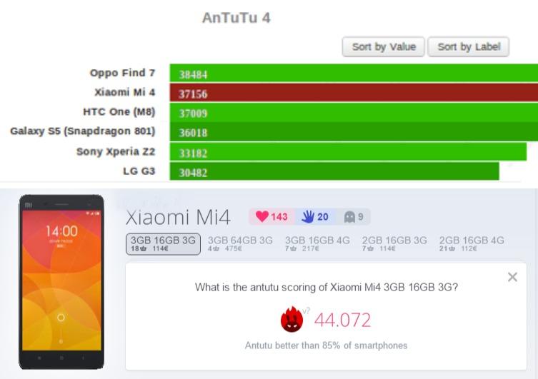 benchmark AnTuTu Xiaomi Mi4