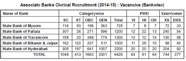 2015 result pdf sbi clerk associate