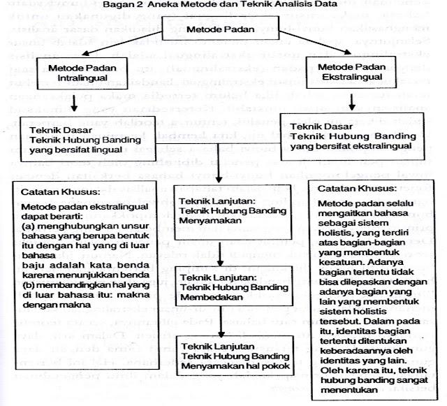 Mengenal Penelitian Pendidikan dan Bahasa - Sri Wahyu Widiati, S.S., M.Pd